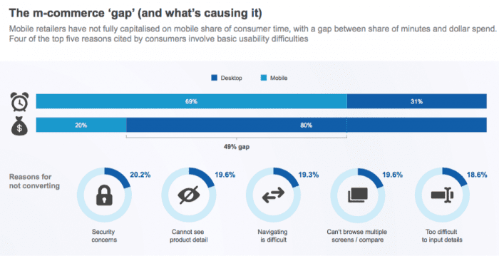 Mobile commerce gap