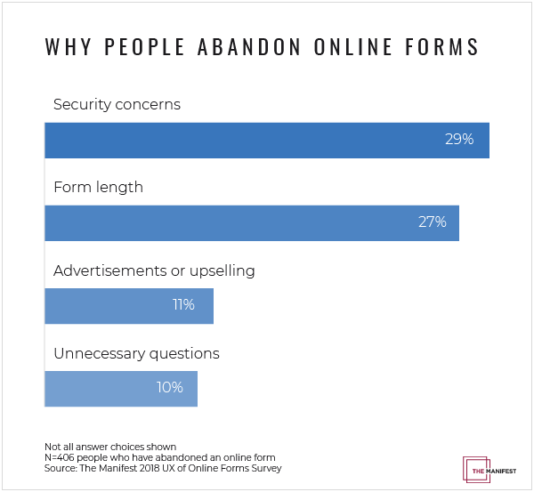 Why people abandon forms statistics