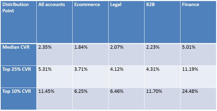 landing page cro statistics